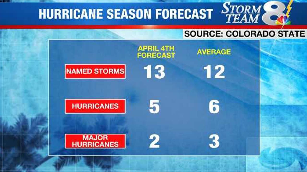 hurricane forecast_1554392267792.jpg.jpg