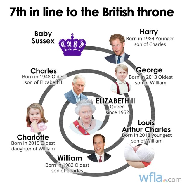 Royal Baby Birth Who Is Next In Line To The British Throne