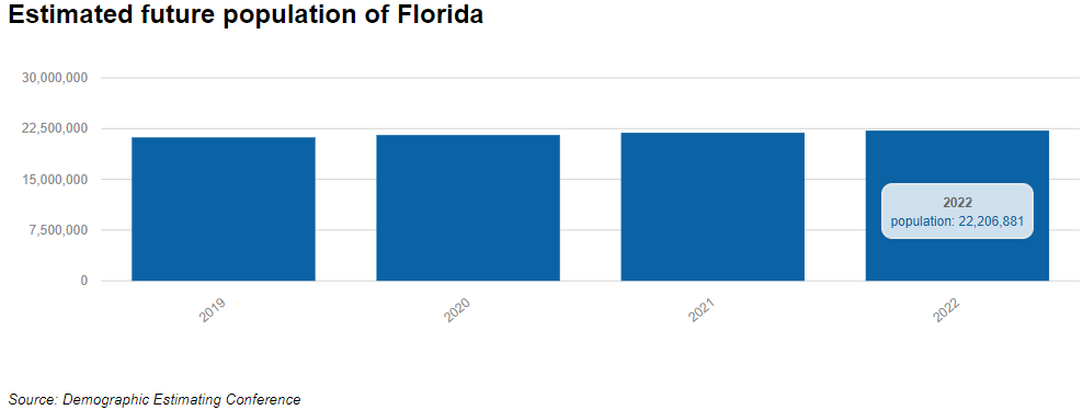 Florida population will grow beyond 22M people by 2022