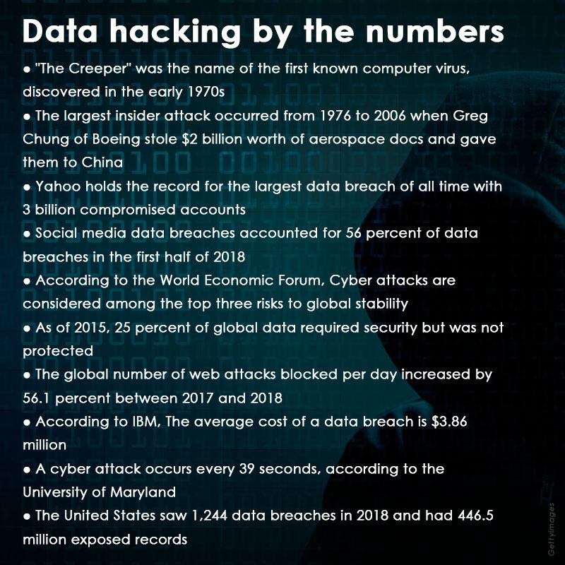 data hacking info