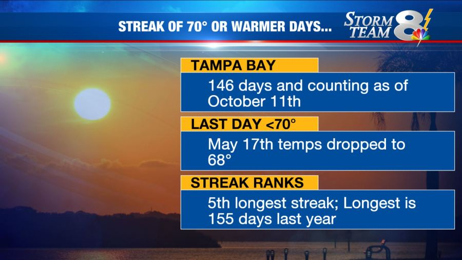 Tampa Bay area on Day 146 of temps warmer than 70°
