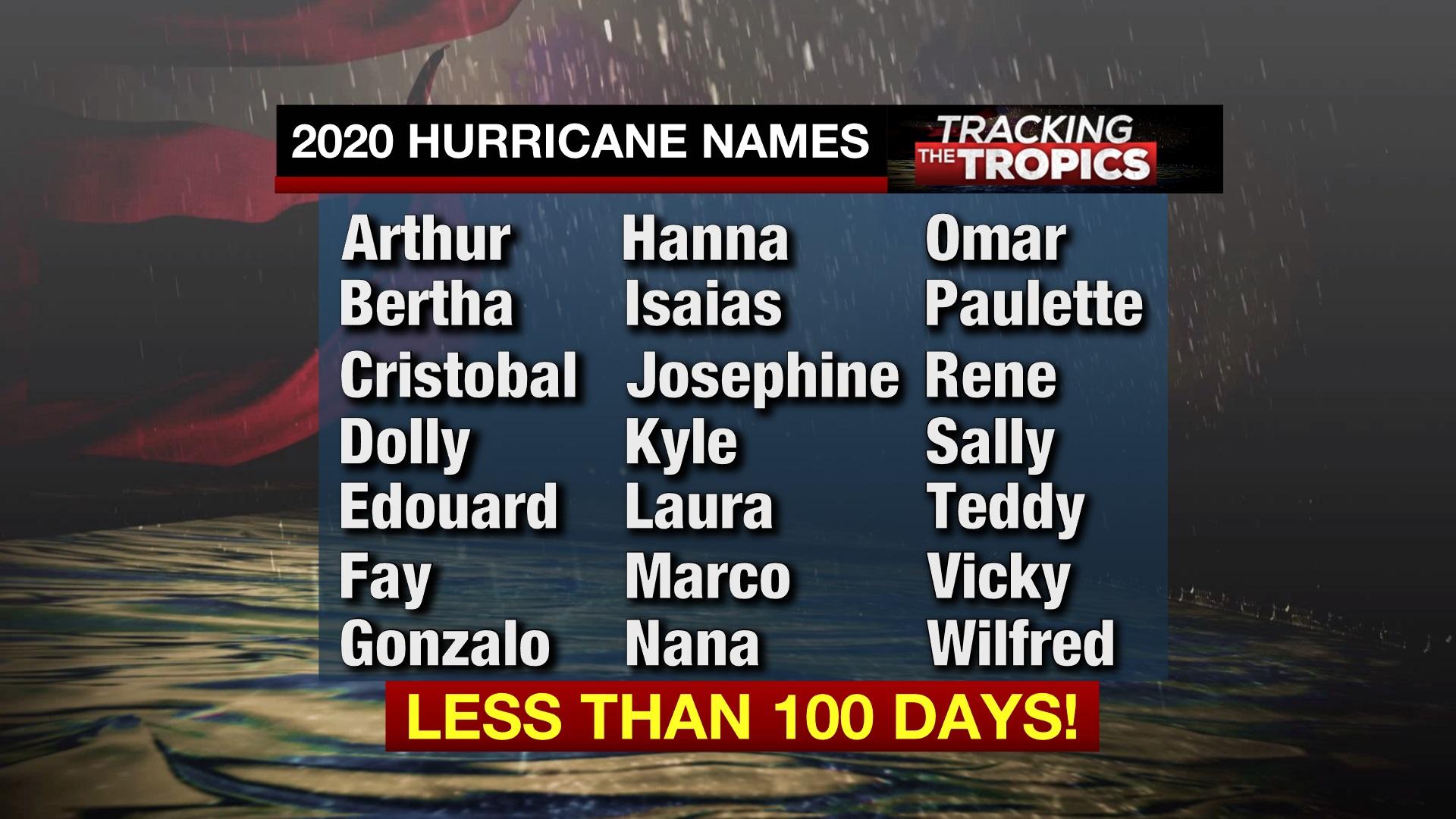 Breakdown Of 2020 Hurricane Names As Season Begins In Less Than 100 Days Wfla