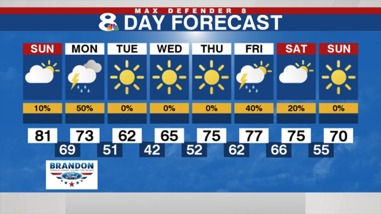 Florida cold front timeline: Winter-like temperatures coming across Tampa Bay, lows expected to reach 40s