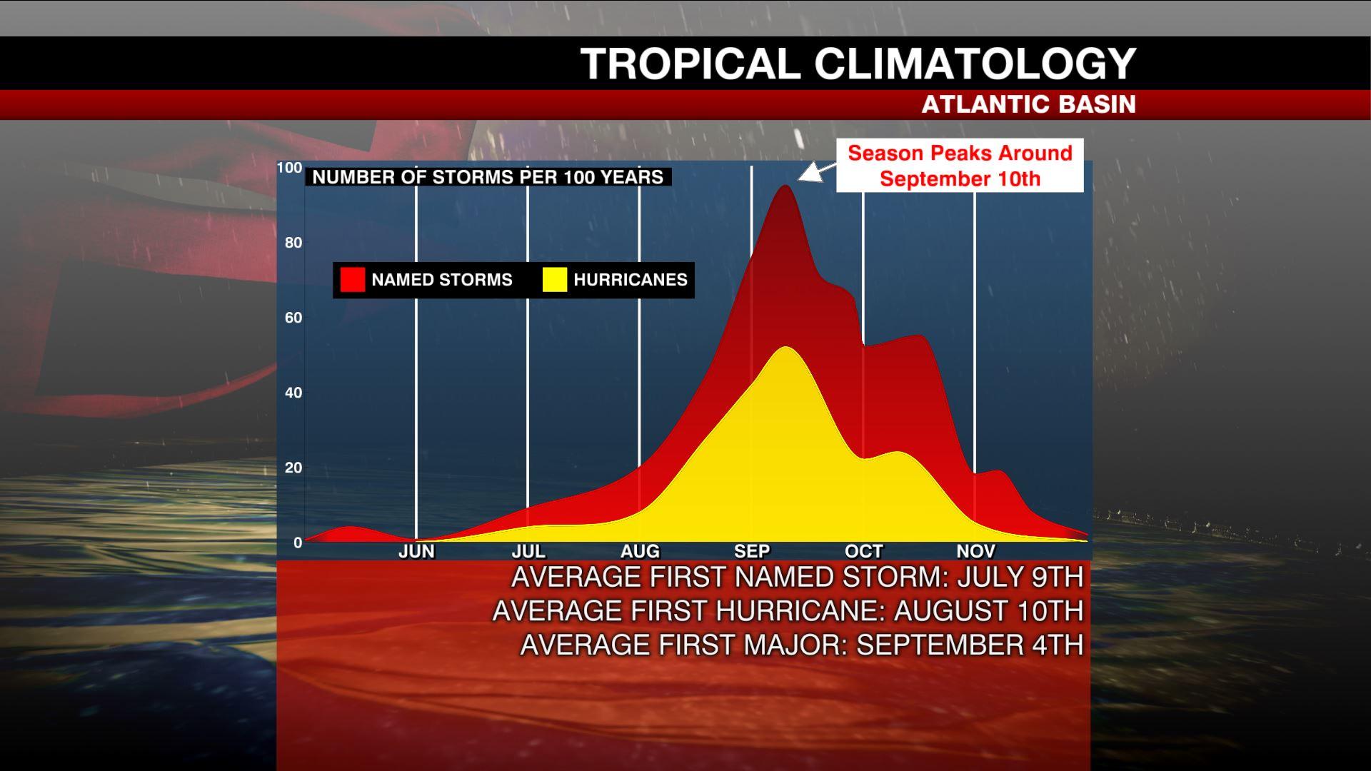 Tracking the Tropics: What to expect from 2021 Atlantic hurricane season